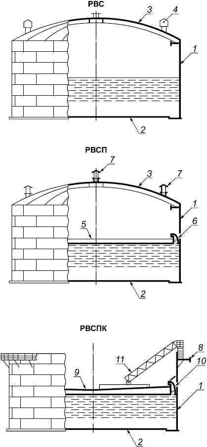 6. Классификация и основные типы резервуаров